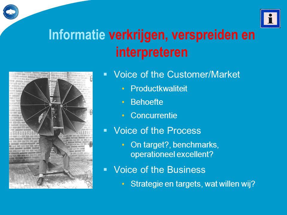 Informatie verkrijgen, verspreiden en interpreteren  Voice of the Customer/Market •Productkwaliteit •Behoefte •Concurrentie  Voice of the Process •O