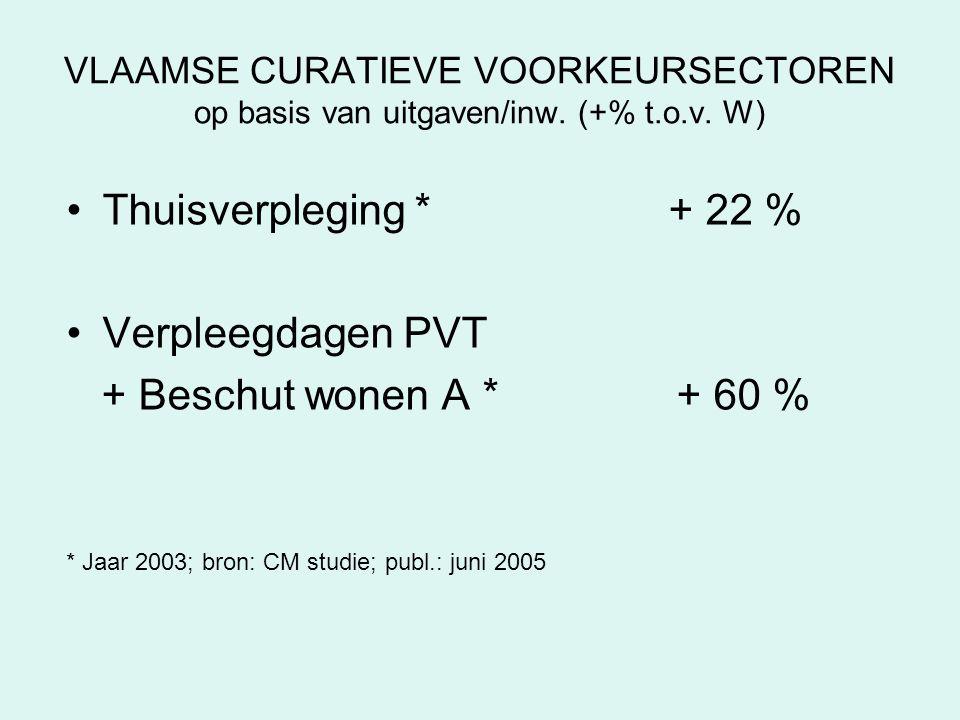 VLAAMSE CURATIEVE VOORKEURSECTOREN op basis van uitgaven/inw. (+% t.o.v. W) •Thuisverpleging * + 22 % •Verpleegdagen PVT + Beschut wonen A * + 60 % *