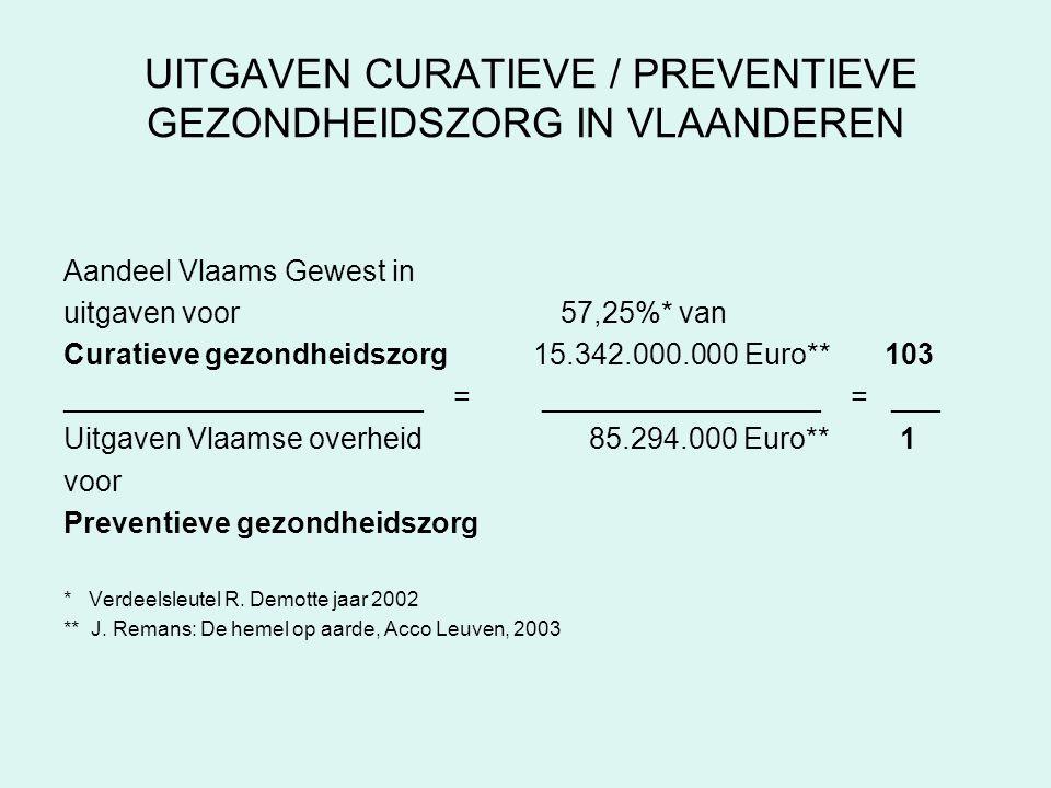 UITGAVEN CURATIEVE / PREVENTIEVE GEZONDHEIDSZORG IN VLAANDEREN Aandeel Vlaams Gewest in uitgaven voor 57,25%* van Curatieve gezondheidszorg 15.342.000