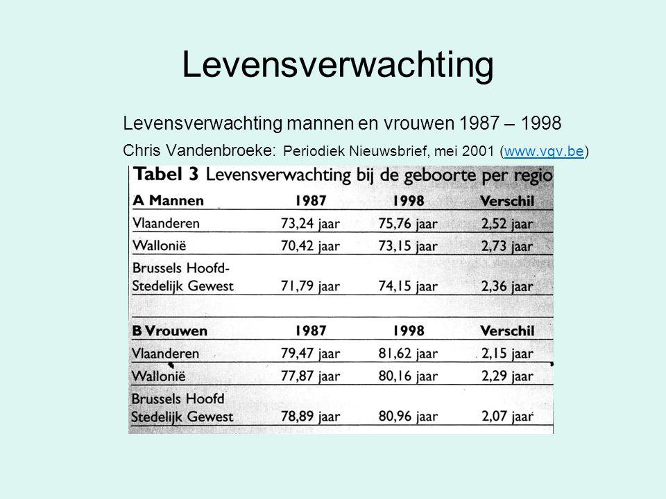 Levensverwachting Levensverwachting mannen en vrouwen 1987 – 1998 Chris Vandenbroeke: Periodiek Nieuwsbrief, mei 2001 (www.vgv.be)www.vgv.be