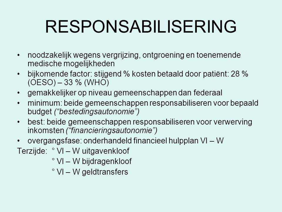RESPONSABILISERING •noodzakelijk wegens vergrijzing, ontgroening en toenemende medische mogelijkheden •bijkomende factor: stijgend % kosten betaald do