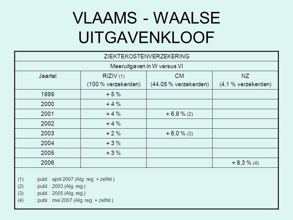 VLAAMS - WAALSE UITGAVENKLOOF ZIEKTEKOSTENVERZEKERING Meeruitgaven in W versus Vl JaartalRIZIV (1) (100 % verzekerden) CM (44,05 % verzekerden) NZ (4,