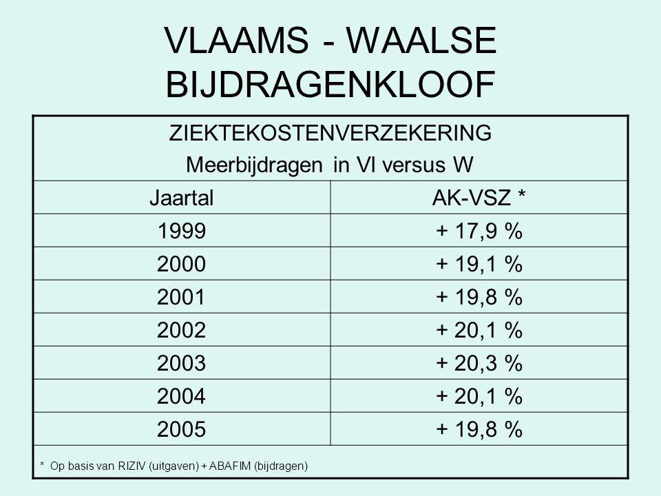 VLAAMS - WAALSE BIJDRAGENKLOOF ZIEKTEKOSTENVERZEKERING Meerbijdragen in Vl versus W JaartalAK-VSZ * 1999+ 17,9 % 2000+ 19,1 % 2001+ 19,8 % 2002+ 20,1