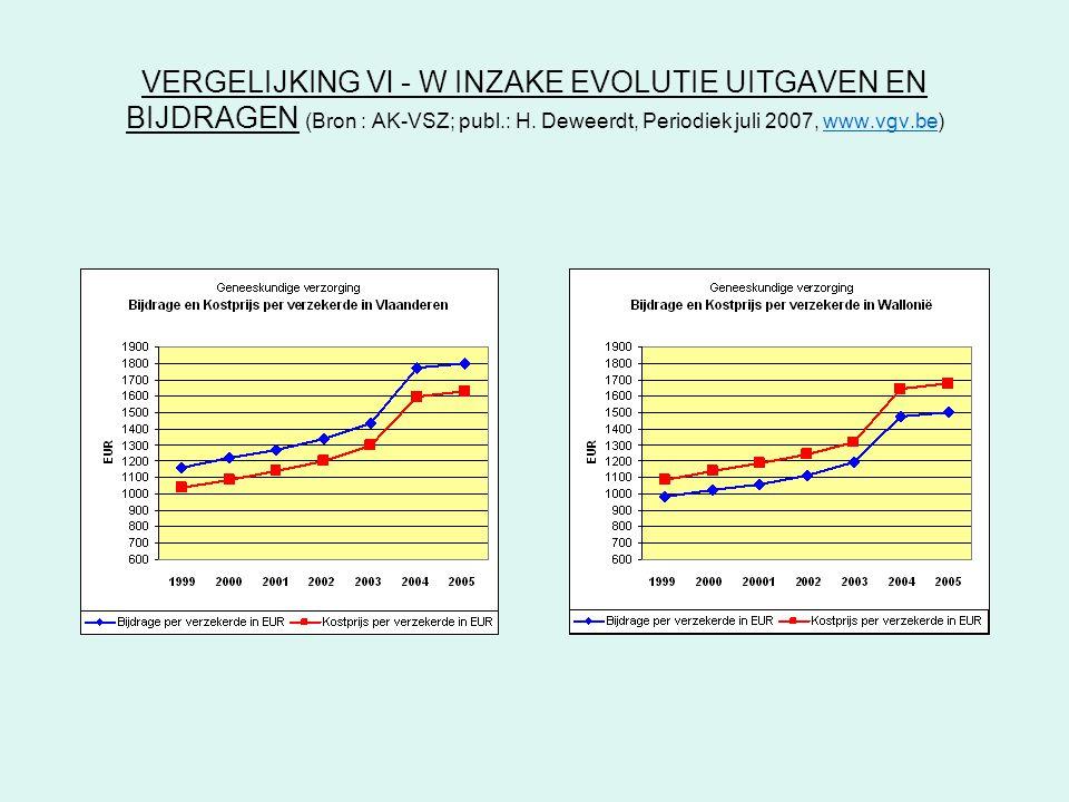 VERGELIJKING Vl - W INZAKE EVOLUTIE UITGAVEN EN BIJDRAGEN (Bron : AK-VSZ; publ.: H. Deweerdt, Periodiek juli 2007, www.vgv.be)www.vgv.be
