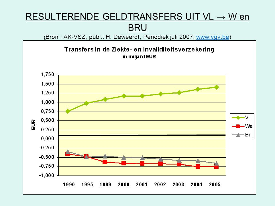 RESULTERENDE GELDTRANSFERS UIT VL → W en BRU ( Bron : AK-VSZ; publ.: H. Deweerdt, Periodiek juli 2007, www.vgv.be)www.vgv.be