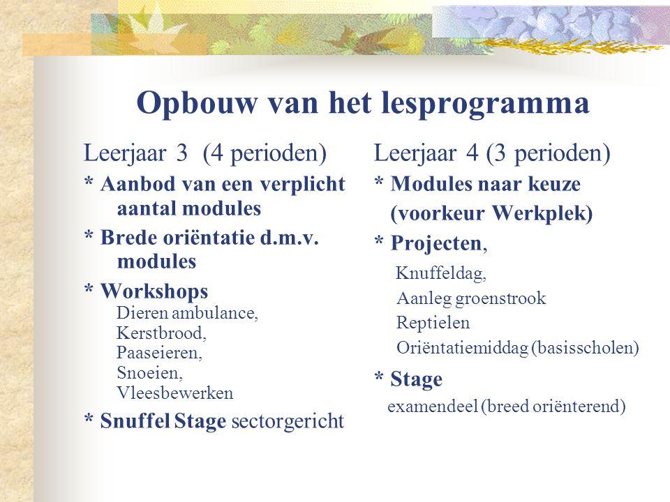 Opbouw van het lesprogramma Leerjaar 3 (4 perioden) * Aanbod van een verplicht aantal modules * Brede oriëntatie d.m.v. modules * Workshops Dieren amb
