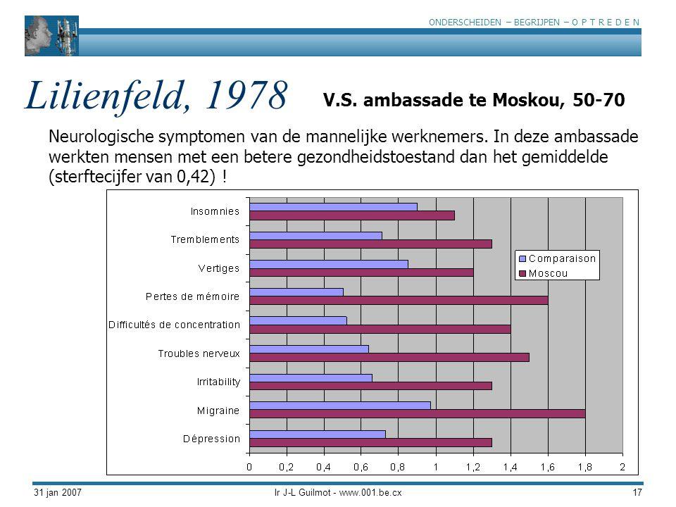 ONDERSCHEIDEN – BEGRIJPEN – O P T R E D E N 31 jan 2007Ir J-L Guilmot - www.001.be.cx17 Lilienfeld, 1978 Neurologische symptomen van de mannelijke wer