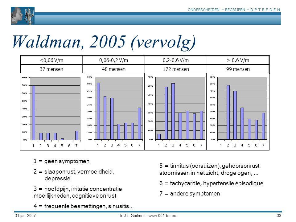 ONDERSCHEIDEN – BEGRIJPEN – O P T R E D E N 31 jan 2007Ir J-L Guilmot - www.001.be.cx33 Waldman, 2005 (vervolg) <0,06 V/m0,06-0,2 V/m0,2-0,6 V/m> 0,6