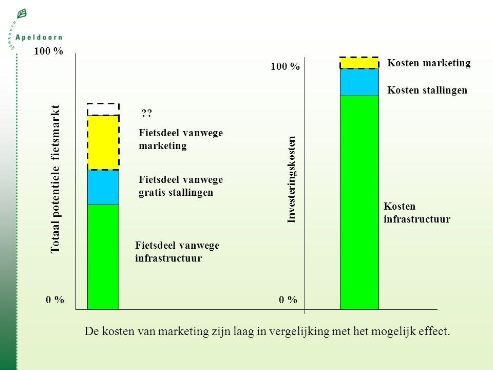 100 % Totaal potentiele fietsmarkt 0 % Fietsdeel vanwege infrastructuur Fietsdeel vanwege gratis stallingen Fietsdeel vanwege marketing De kosten van marketing zijn laag in vergelijking met het mogelijk effect.