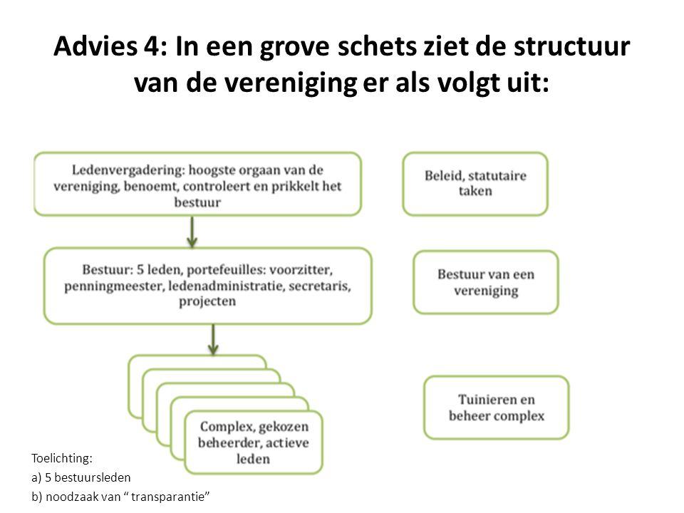 Advies 4: In een grove schets ziet de structuur van de vereniging er als volgt uit: Toelichting: a) 5 bestuursleden b) noodzaak van transparantie