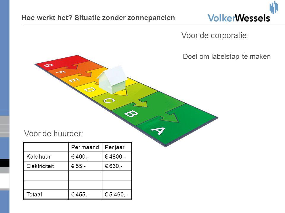 Hoe werkt het? Situatie zonder zonnepanelen Voor de huurder: Voor de corporatie: Per maandPer jaar Kale huur€ 400,-€ 4800,- Elektriciteit€ 55,-€ 660,-