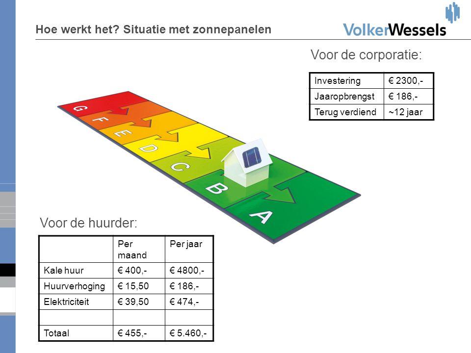 Hoe werkt het? Situatie met zonnepanelen •d•d Voor de huurder: Voor de corporatie: Per maand Per jaar Kale huur€ 400,-€ 4800,- Huurverhoging€ 15,50€ 1