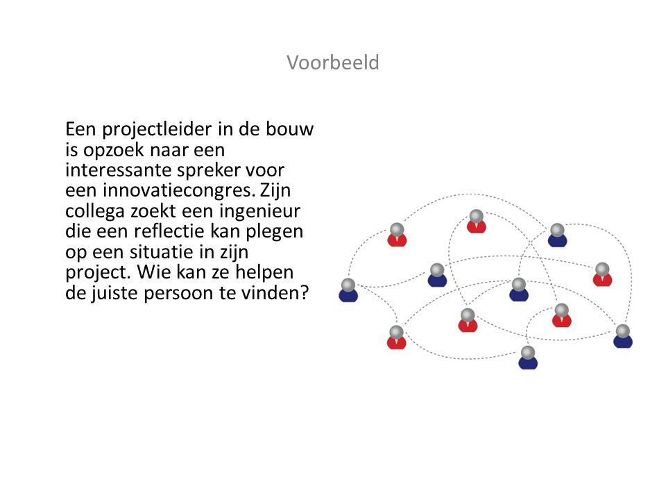 Voorbeeld Een projectleider in de bouw is opzoek naar een interessante spreker voor een innovatiecongres.
