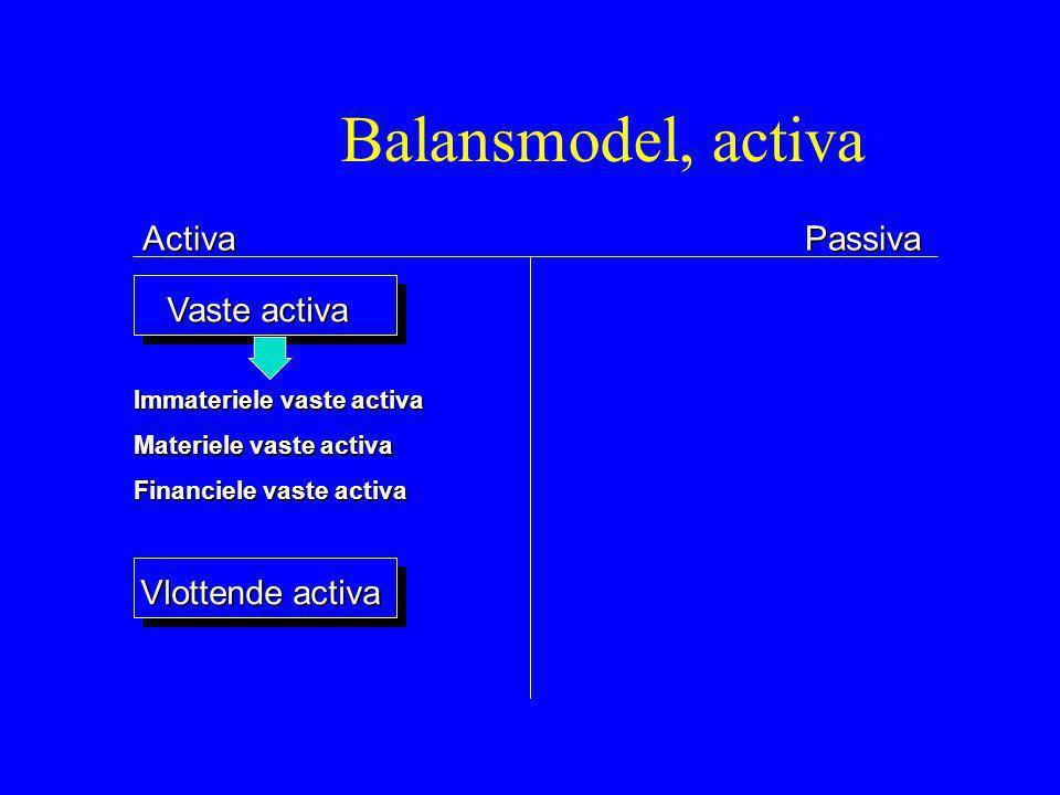 ActivaPassiva Vaste activa Vlottende activa Immateriele vaste activa Materiele vaste activa Financiele vaste activa Balansmodel, activa
