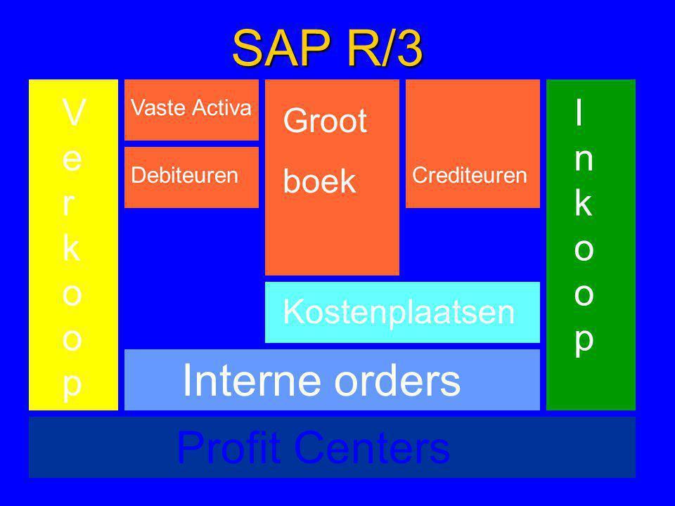 Groot boek DebiteurenCrediteuren Vaste Activa Profit Centers Kostenplaatsen Interne orders VerkoopVerkoop InkoopInkoop SAP R/3