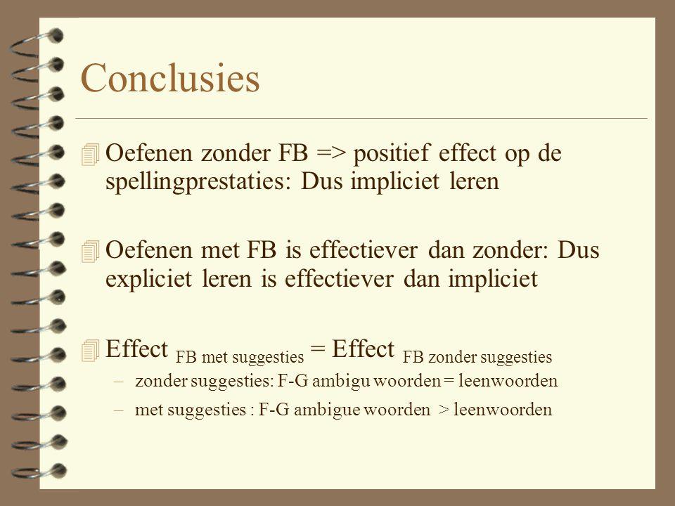 Conclusies 4 Oefenen zonder FB => positief effect op de spellingprestaties: Dus impliciet leren 4 Oefenen met FB is effectiever dan zonder: Dus expliciet leren is effectiever dan impliciet 4 Effect FB met suggesties = Effect FB zonder suggesties –zonder suggesties: F-G ambigu woorden = leenwoorden –met suggesties : F-G ambigue woorden > leenwoorden