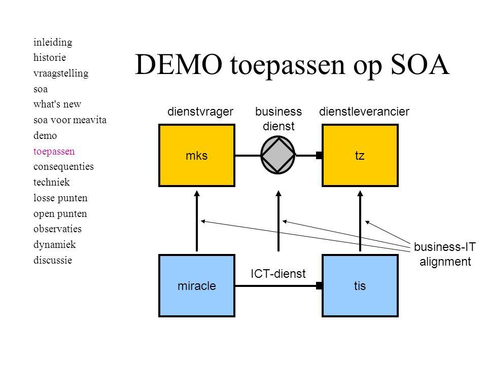 DEMO toepassen op SOA mkstz miracletis business dienst dienstleverancier dienstvrager ICT-dienst business-IT alignment inleiding historie vraagstellin