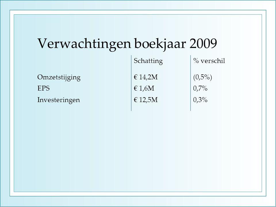 Verwachtingen boekjaar 2009 Schatting% verschil Omzetstijging€ 14,2M(0,5%) EPS€ 1,6M0,7% Investeringen€ 12,5M0,3%