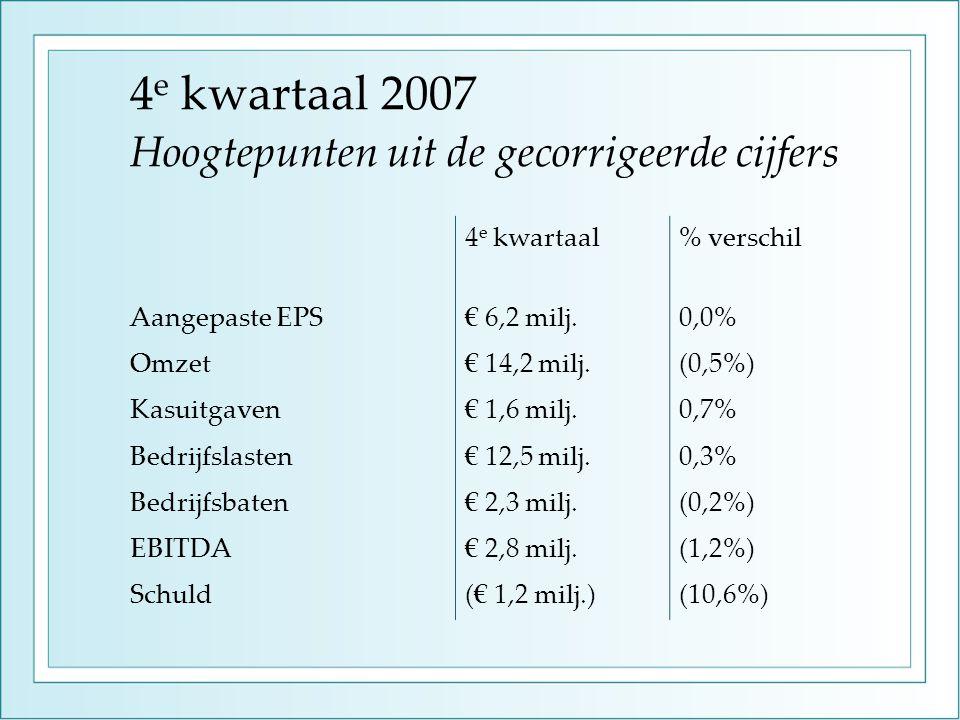 4 e kwartaal 2007 Hoogtepunten uit de gecorrigeerde cijfers 4 e kwartaal% verschil Aangepaste EPS€ 6,2 milj.0,0% Omzet€ 14,2 milj.(0,5%) Kasuitgaven€ 1,6 milj.0,7% Bedrijfslasten€ 12,5 milj.0,3% Bedrijfsbaten€ 2,3 milj.(0,2%) EBITDA€ 2,8 milj.(1,2%) Schuld(€ 1,2 milj.)(10,6%)