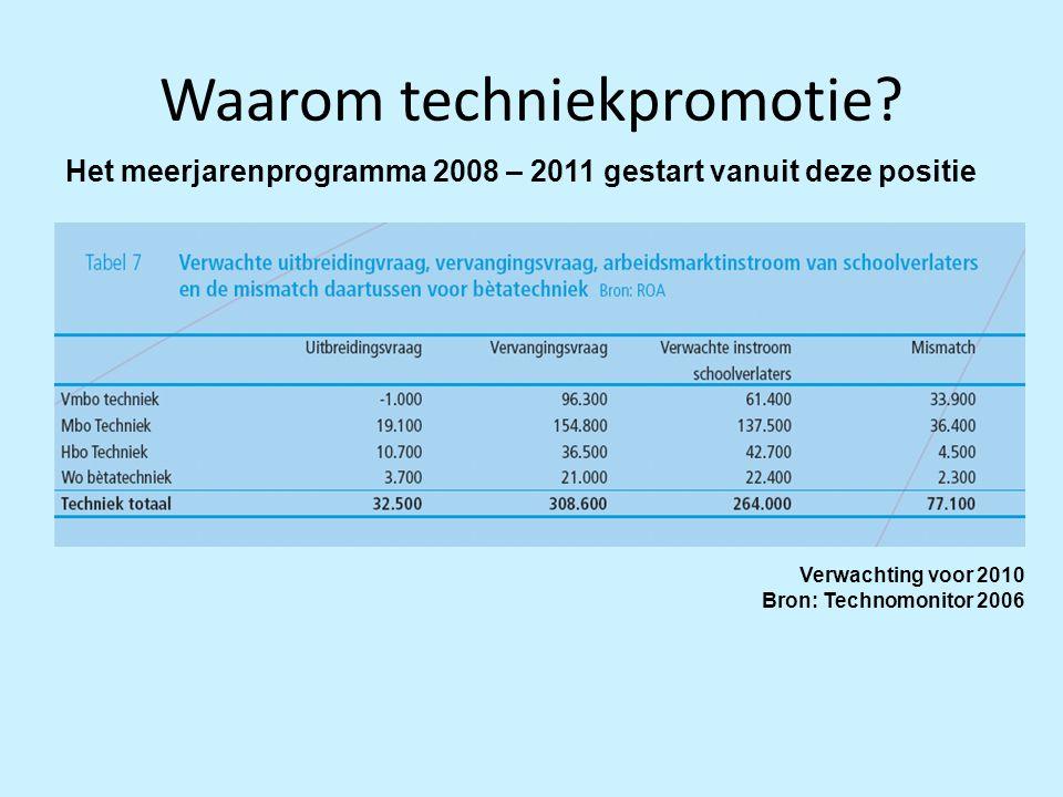 Waarom techniekpromotie? Verwachting voor 2010 Bron: Technomonitor 2006 Het meerjarenprogramma 2008 – 2011 gestart vanuit deze positie
