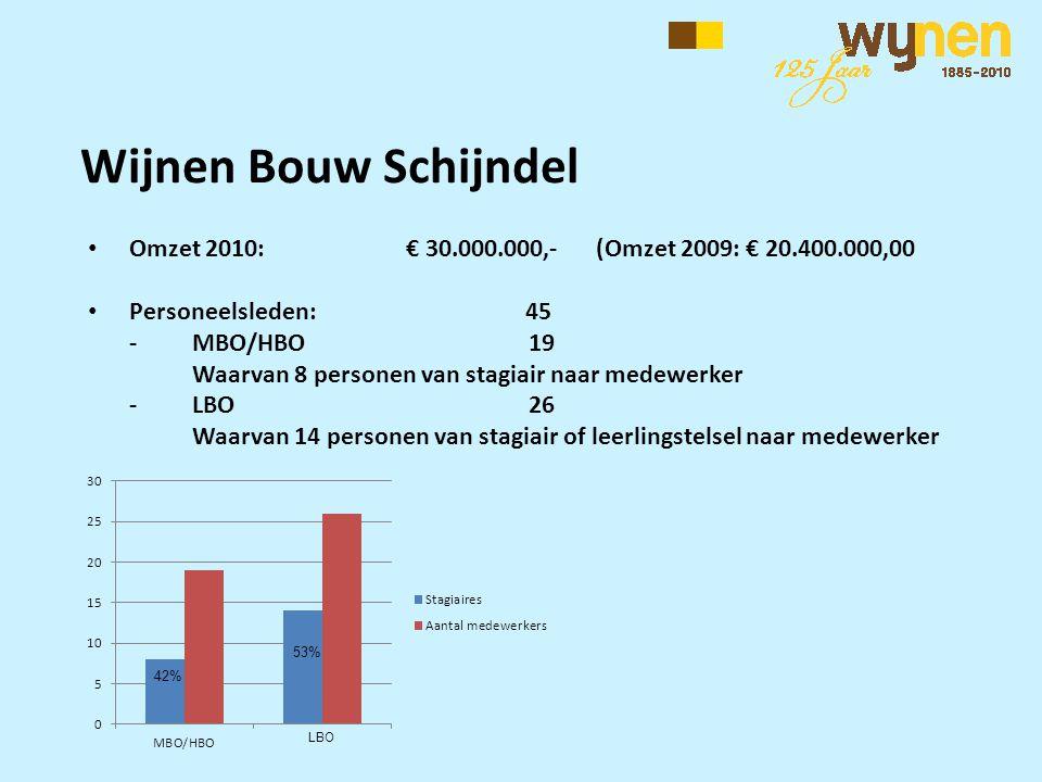 Wijnen Bouw Schijndel • Omzet 2010: € 30.000.000,- (Omzet 2009: € 20.400.000,00 • Personeelsleden: 45 -MBO/HBO 19 Waarvan 8 personen van stagiair naar