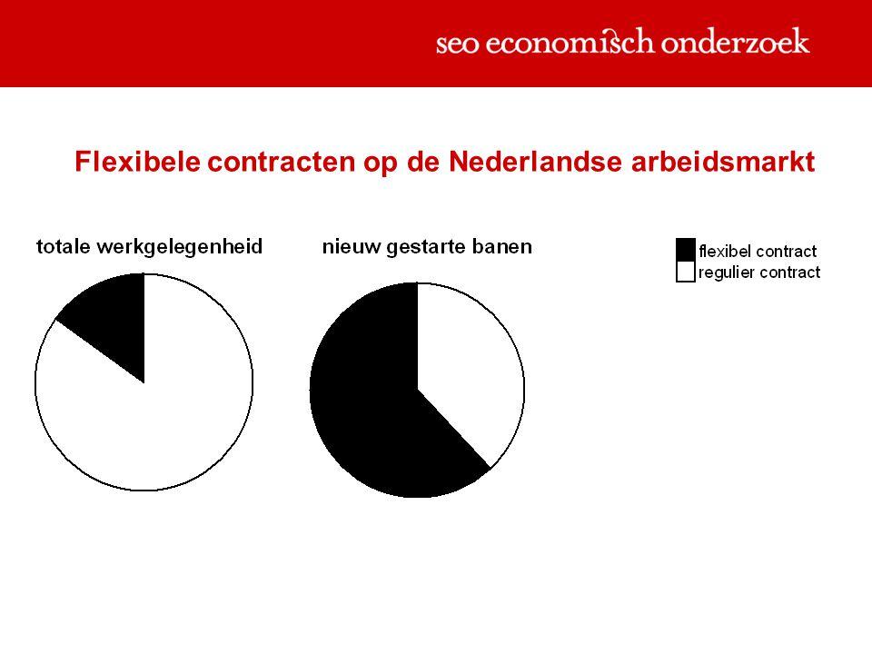 Vraag 3Worden de verschillende contracten op verschillende segmenten van de arbeidsmarkt gebruikt.