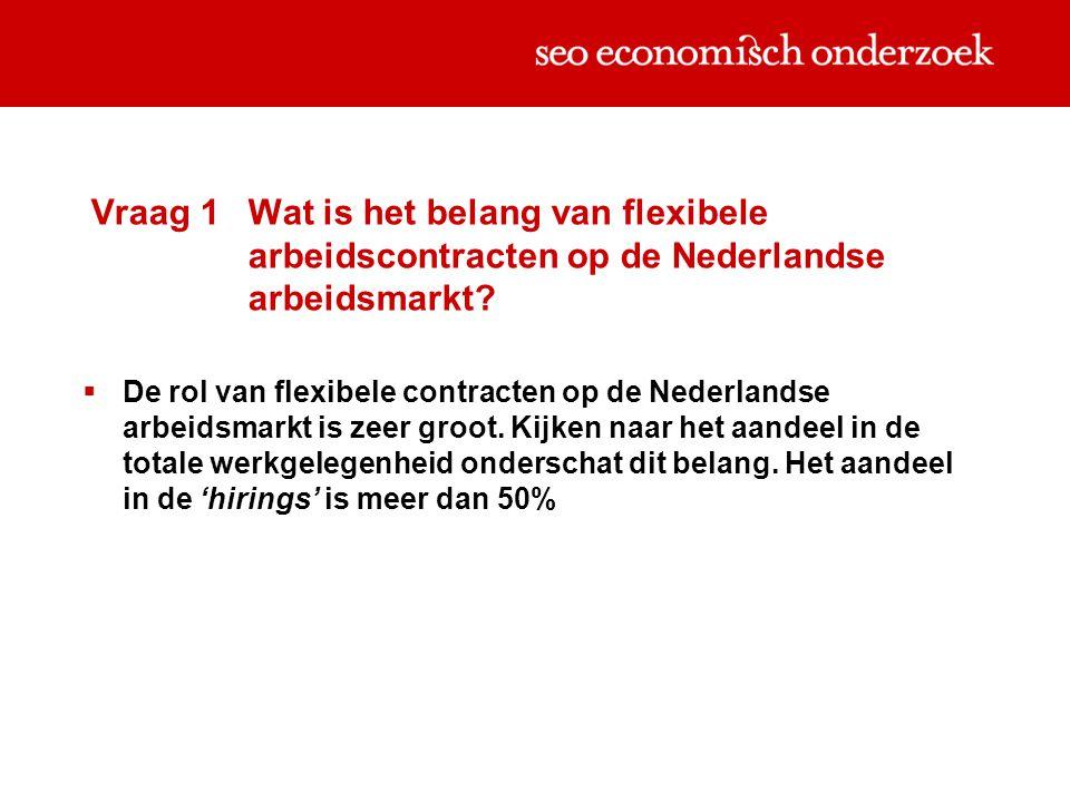 Vraag 1 Wat is het belang van flexibele arbeidscontracten op de Nederlandse arbeidsmarkt?  De rol van flexibele contracten op de Nederlandse arbeidsm