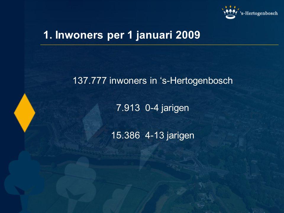 1. Inwoners per 1 januari 2009 137.777 inwoners in 's-Hertogenbosch 7.913 0-4 jarigen 15.386 4-13 jarigen