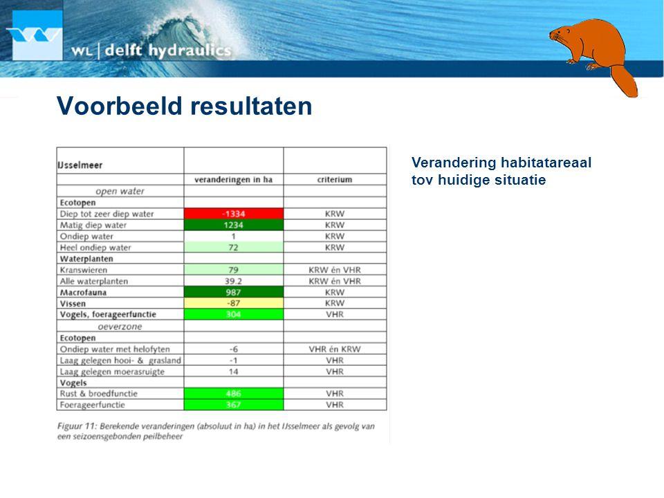 Voorbeeld resultaten Verandering habitatareaal tov huidige situatie