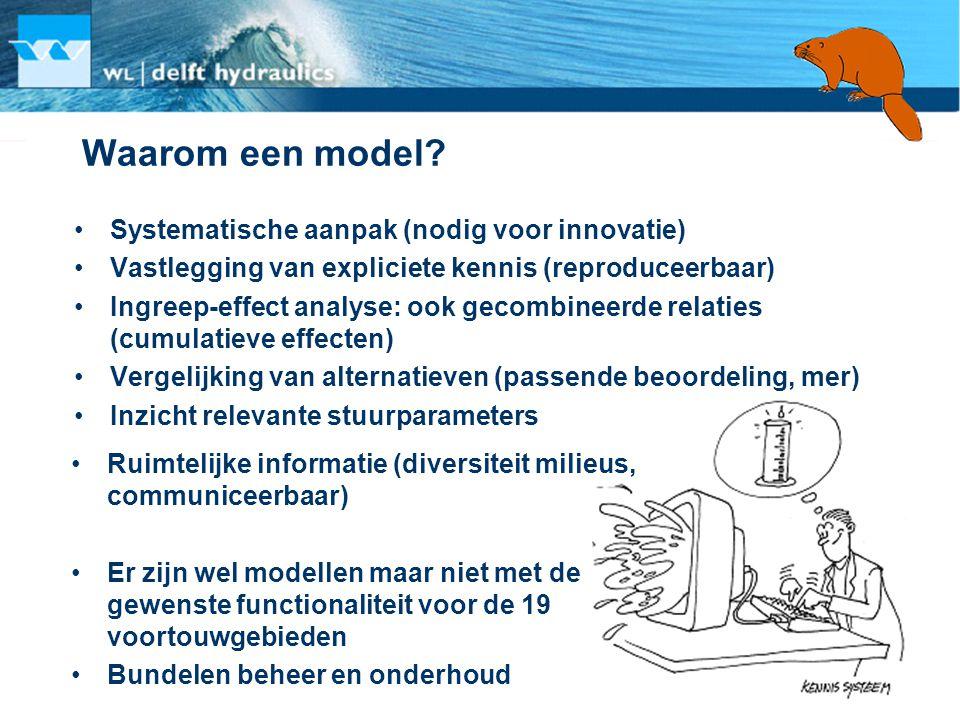 Waarom een model? •Systematische aanpak (nodig voor innovatie) •Vastlegging van expliciete kennis (reproduceerbaar) •Ingreep-effect analyse: ook gecom