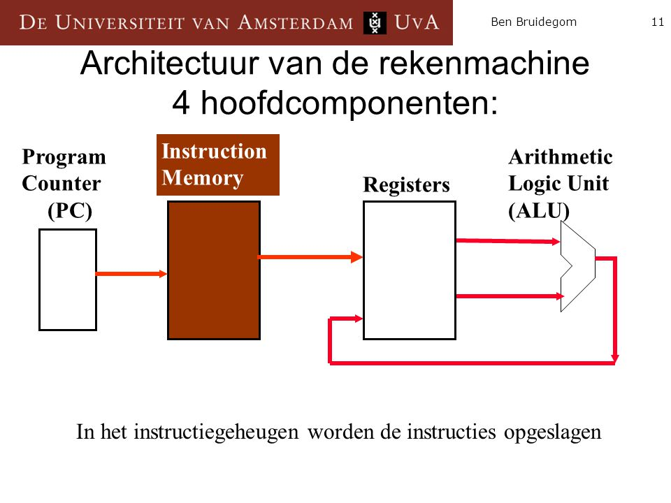 11Ben Bruidegom Architectuur van de rekenmachine 4 hoofdcomponenten: Instruction Memory Arithmetic Logic Unit (ALU) Program Counter (PC) Registers In