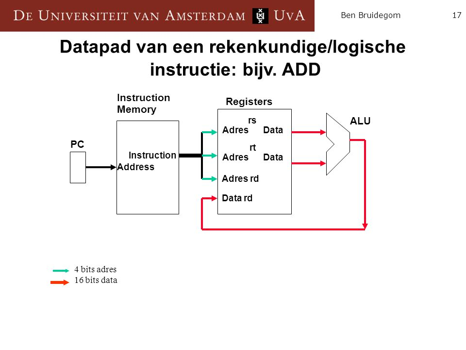 17Ben Bruidegom Instruction Memory Registers ALU PC Instruction Address rs Adres Data Adres rd Data rd rt Adres Data Datapad van een rekenkundige/logi