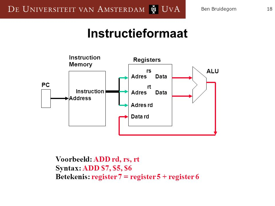 18Ben Bruidegom Instructieformaat Instruction Memory Registers ALU PC Instruction Address rs Adres Data Adres rd Data rd rt Adres Data Voorbeeld: ADD