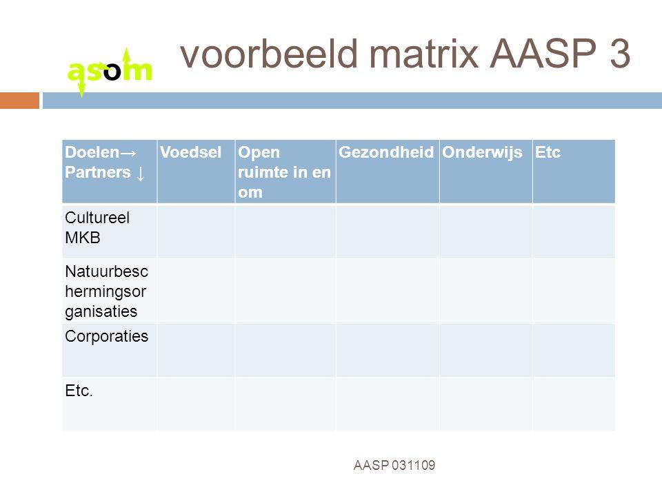 10 AASP 031109 voorbeeld matrix AASP 3 Doelen→ Partners ↓ VoedselOpen ruimte in en om GezondheidOnderwijsEtc Cultureel MKB Natuurbesc hermingsor ganisaties Corporaties Etc.