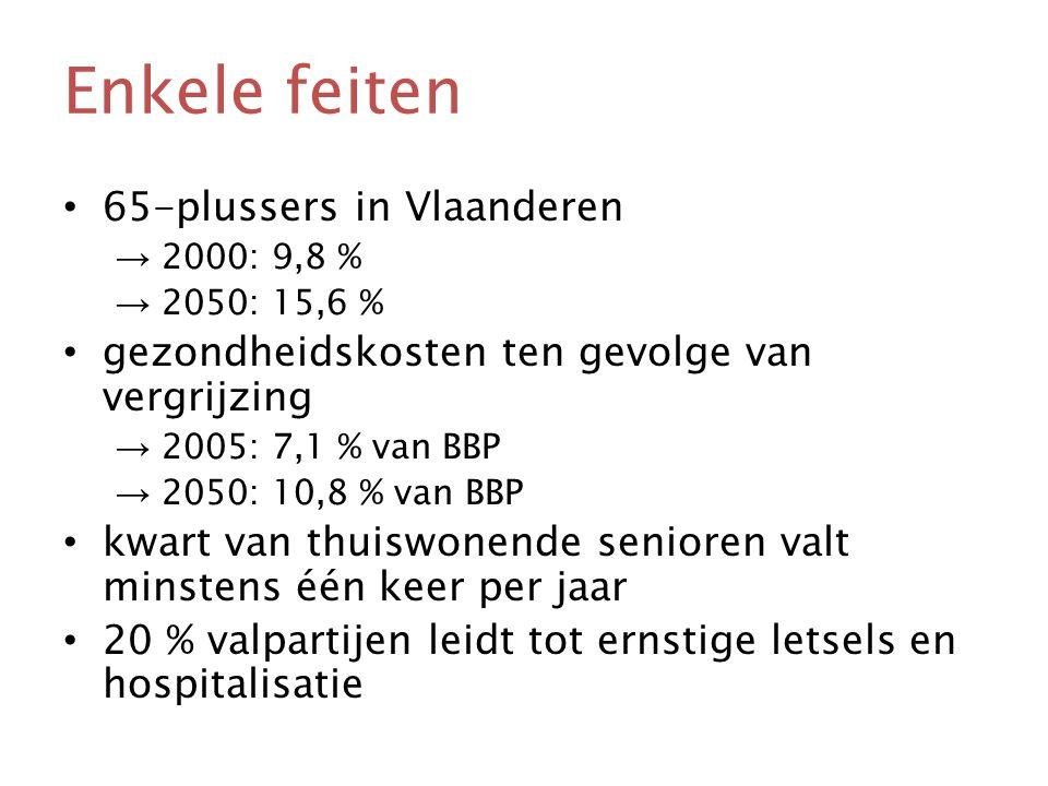 Enkele feiten • 65-plussers in Vlaanderen → 2000: 9,8 % → 2050: 15,6 % • gezondheidskosten ten gevolge van vergrijzing → 2005: 7,1 % van BBP → 2050: 10,8 % van BBP • kwart van thuiswonende senioren valt minstens één keer per jaar • 20 % valpartijen leidt tot ernstige letsels en hospitalisatie