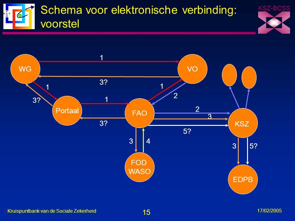 15 KSZ-BCSS 17/02/2005 Kruispuntbank van de Sociale Zekerheid Schema voor elektronische verbinding: voorstel WGVO Portaal FAO FOD WASO EDPB 1 1 3? 1 2