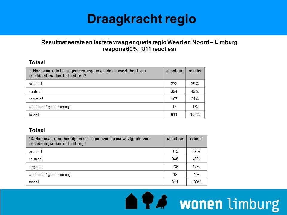Draagkracht regio Totaal 1. Hoe staat u in het algemeen tegenover de aanwezigheid van arbeidsmigranten in Limburg? absoluutrelatief positief23829% neu