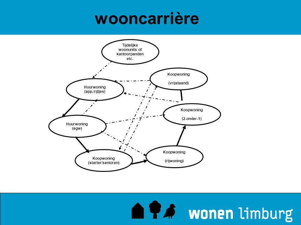 Tijdelijke woonunits of kantoorpanden etc. Koopwoning (vrijstaand) Koopwoning (2-onder-1) Koopwoning (starter/senioren) Koopwoning (rijwoning) Huurwon