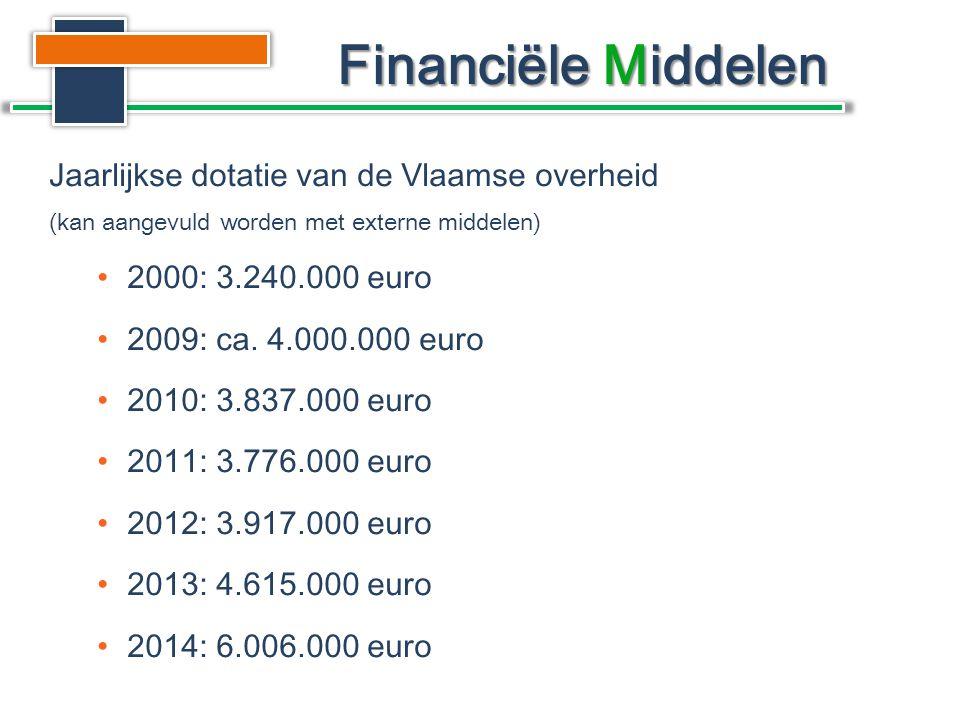 Jaarlijkse dotatie van de Vlaamse overheid (kan aangevuld worden met externe middelen) •2000: 3.240.000 euro •2009: ca.