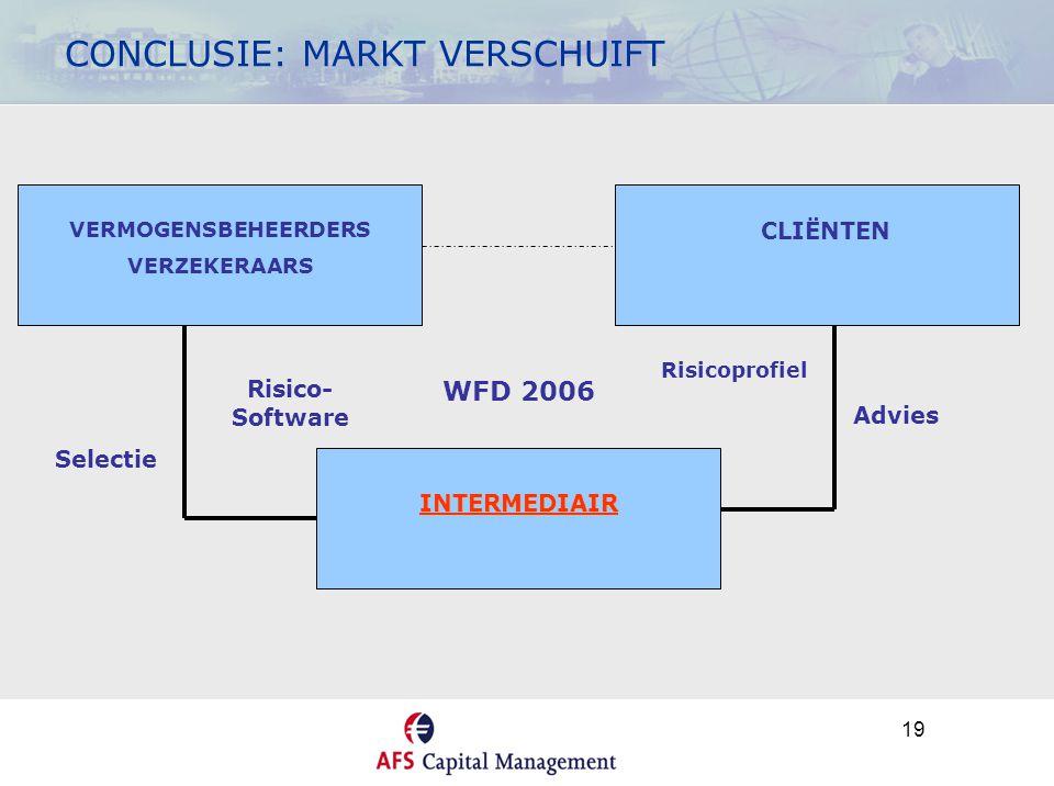 19 CONCLUSIE: MARKT VERSCHUIFT CLIENT VERMOGENSBEHEERDERS VERZEKERAARS CLIËNTEN INTERMEDIAIR WFD 2006 Selectie Advies Risicoprofiel Risico- Software