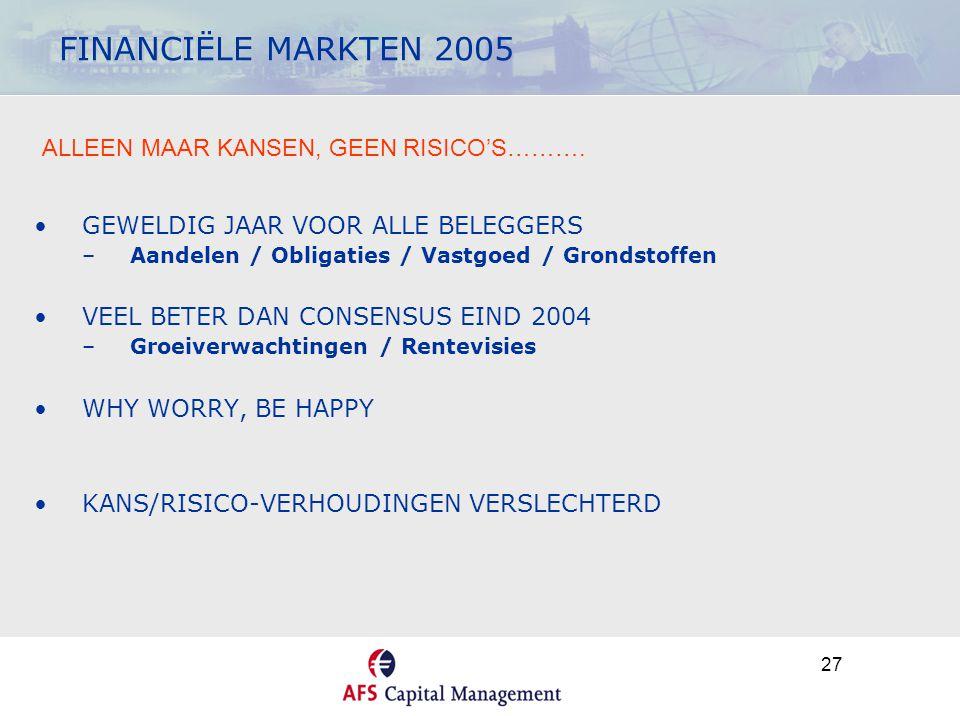 27 FINANCIËLE MARKTEN 2005 •GEWELDIG JAAR VOOR ALLE BELEGGERS –Aandelen / Obligaties / Vastgoed / Grondstoffen •VEEL BETER DAN CONSENSUS EIND 2004 –Groeiverwachtingen / Rentevisies •WHY WORRY, BE HAPPY •KANS/RISICO-VERHOUDINGEN VERSLECHTERD ALLEEN MAAR KANSEN, GEEN RISICO'S……….