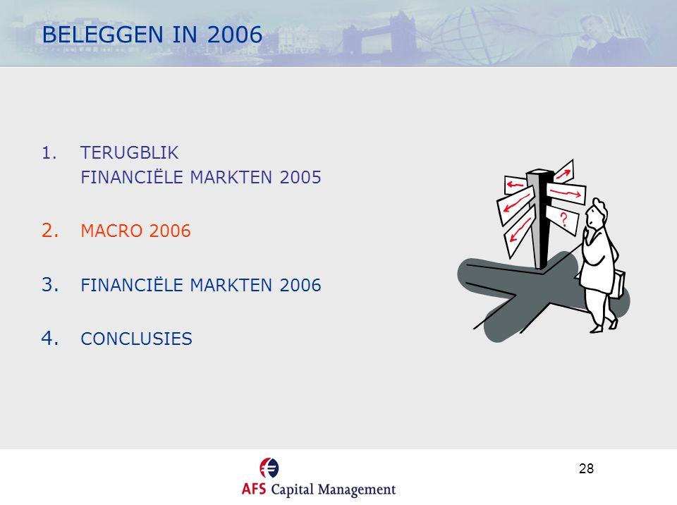 28 BELEGGEN IN 2006 1.TERUGBLIK FINANCIËLE MARKTEN 2005 2. MACRO 2006 3. FINANCIËLE MARKTEN 2006 4. CONCLUSIES