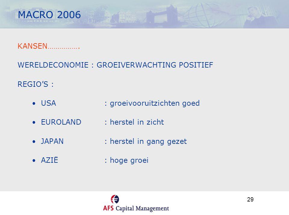 29 MACRO 2006 KANSEN……………. WERELDECONOMIE : GROEIVERWACHTING POSITIEF REGIO'S : •USA : groeivooruitzichten goed •EUROLAND : herstel in zicht •JAPAN :