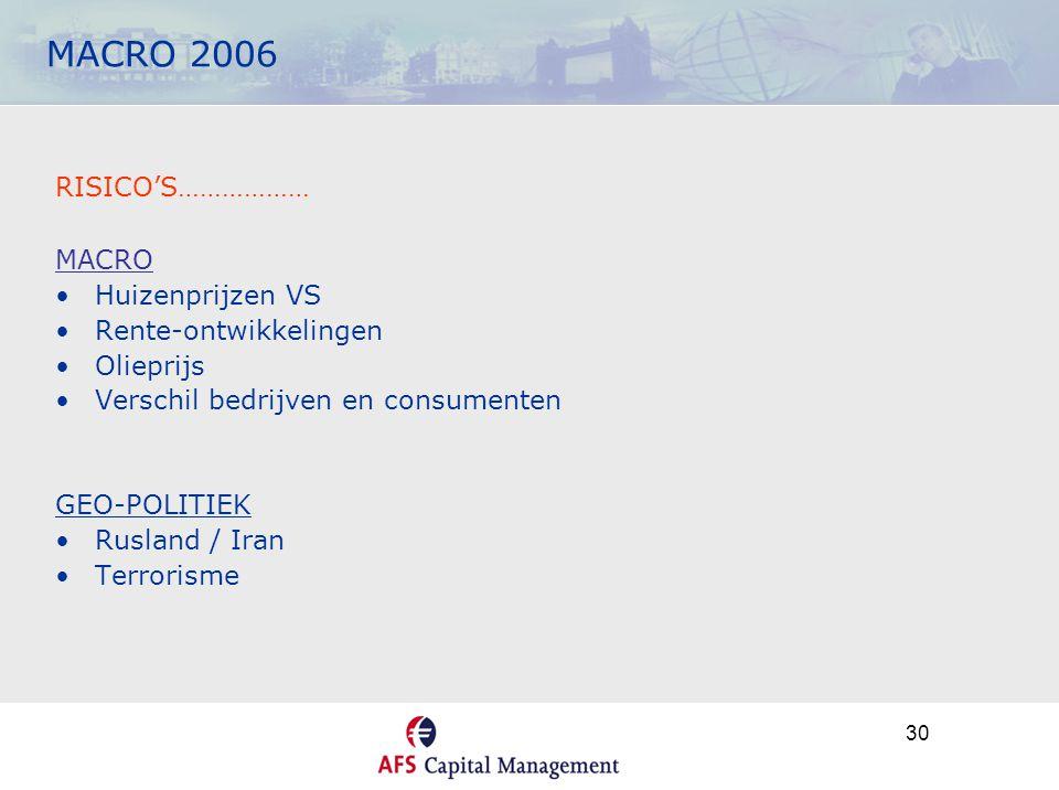 30 MACRO 2006 RISICO'S……………… MACRO •Huizenprijzen VS •Rente-ontwikkelingen •Olieprijs •Verschil bedrijven en consumenten GEO-POLITIEK •Rusland / Iran •Terrorisme