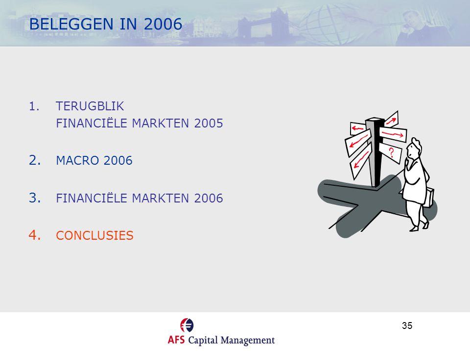 35 BELEGGEN IN 2006 1.TERUGBLIK FINANCIËLE MARKTEN 2005 2. MACRO 2006 3. FINANCIËLE MARKTEN 2006 4. CONCLUSIES