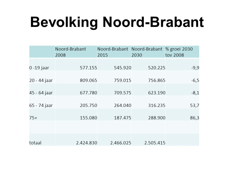 Bevolking Noord-Brabant Noord-Brabant 2008 Noord-Brabant 2015 Noord-Brabant 2030 % groei 2030 tov 2008 0 -19 jaar577.155545.920520.225-9,9 20 - 44 jaar809.065759.015756.865-6,5 45 - 64 jaar677.780709.575623.190-8,1 65 - 74 jaar205.750264.040316.23553,7 75+155.080187.475288.90086,3 totaal2.424.8302.466.0252.505.415