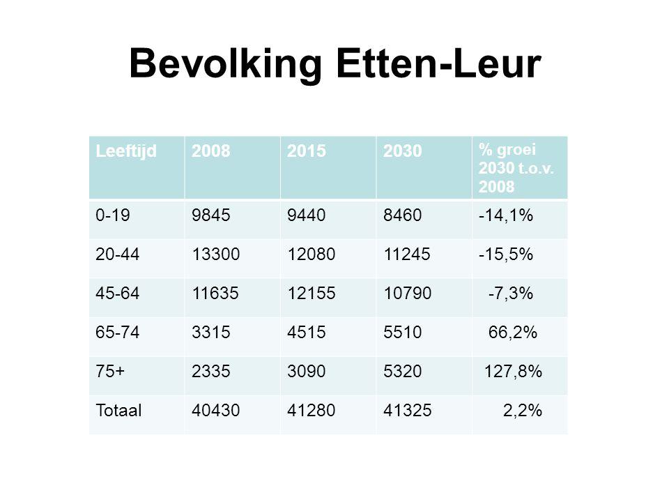 Bevolking Etten-Leur Leeftijd200820152030 % groei 2030 t.o.v.