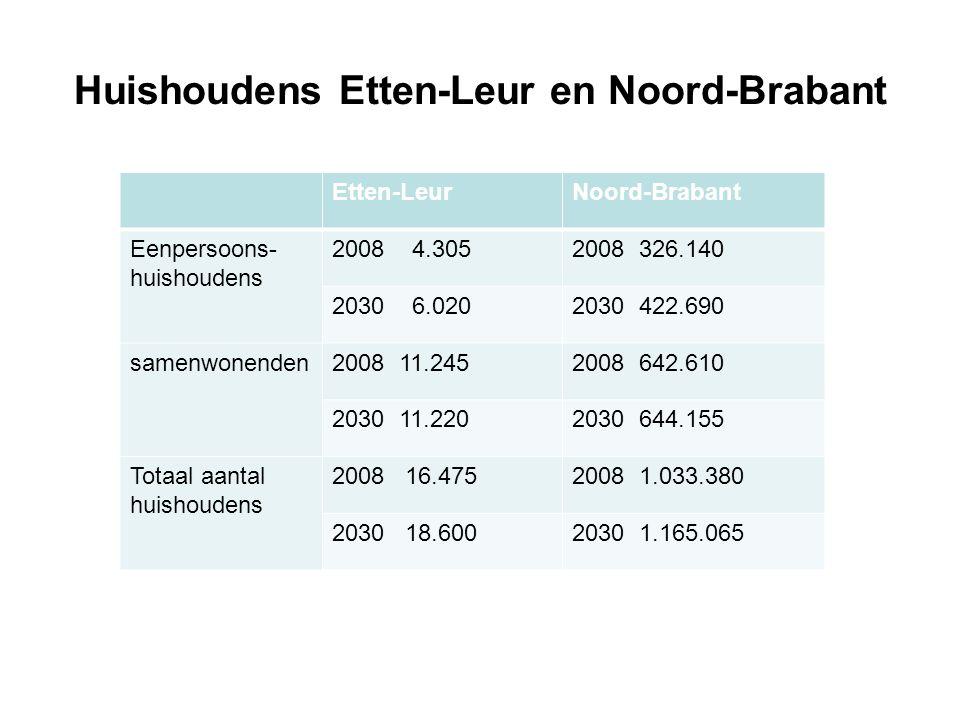 Huishoudens Etten-Leur en Noord-Brabant Etten-LeurNoord-Brabant Eenpersoons- huishoudens 2008 4.3052008 326.140 2030 6.0202030 422.690 samenwonenden2008 11.2452008 642.610 2030 11.2202030 644.155 Totaal aantal huishoudens 2008 16.4752008 1.033.380 2030 18.6002030 1.165.065