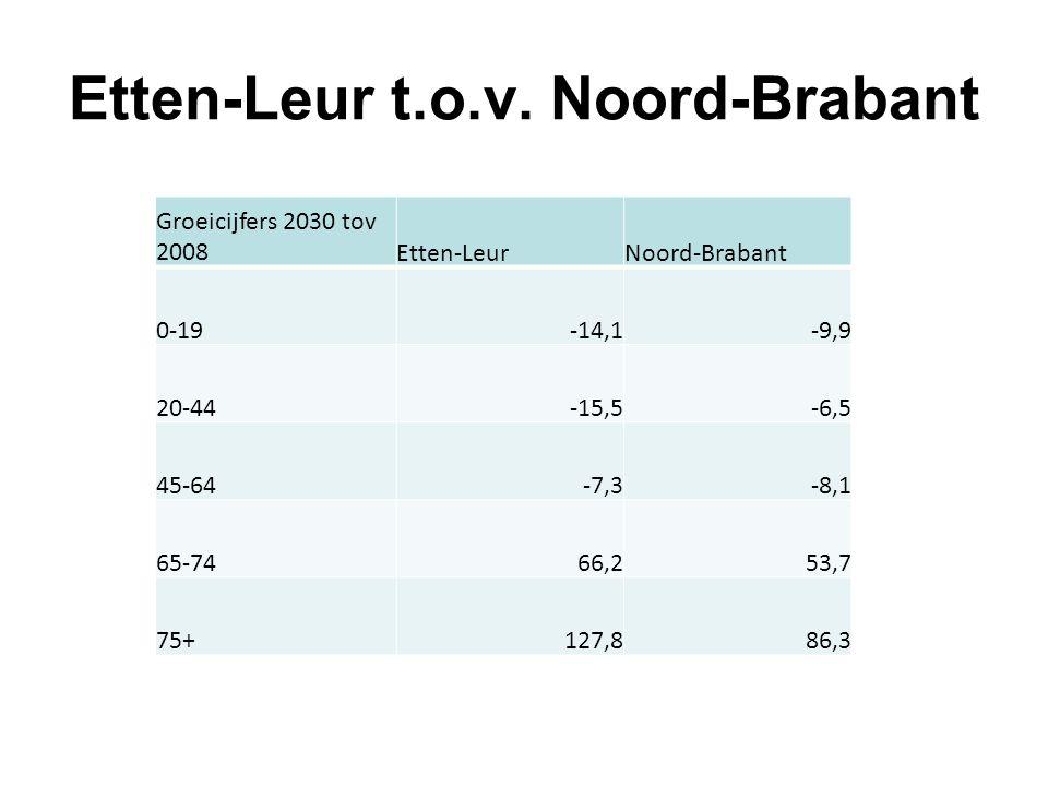 Huishoudens groei 2008-2030 % groei 2030 tov 2008Etten-LeurNoord-Brabant eenpersoonshuishoudens39,8 %29,6 % samenwonenden -0,2 % 0,2 % Totaal aantal huishoudens12,9 %12,7 %