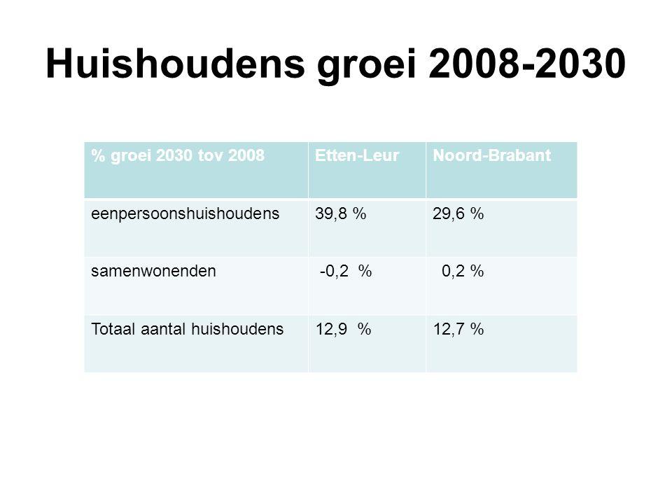 groei en krimp in Brabant, 2005-2007